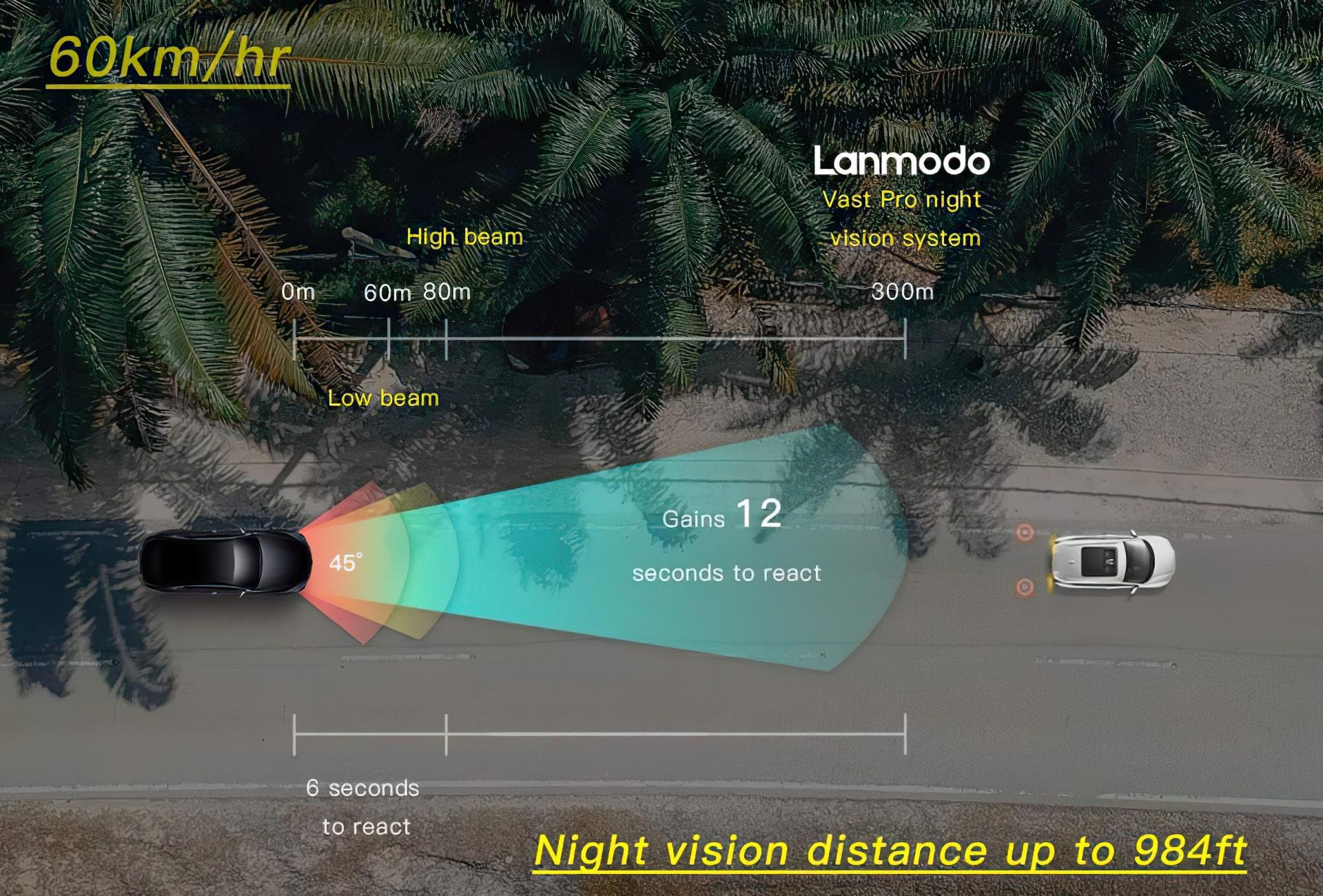 Lanmodo Vast Pro - Distance of work